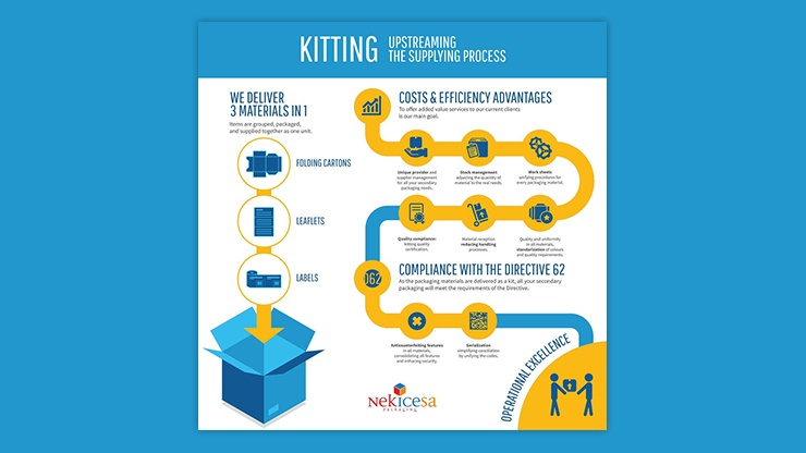 infografia-kitting-destacada