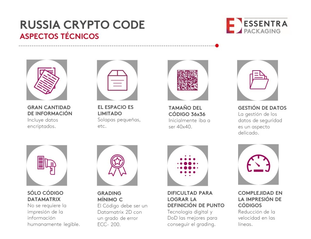 russia-crypto-code-essentra-packaging