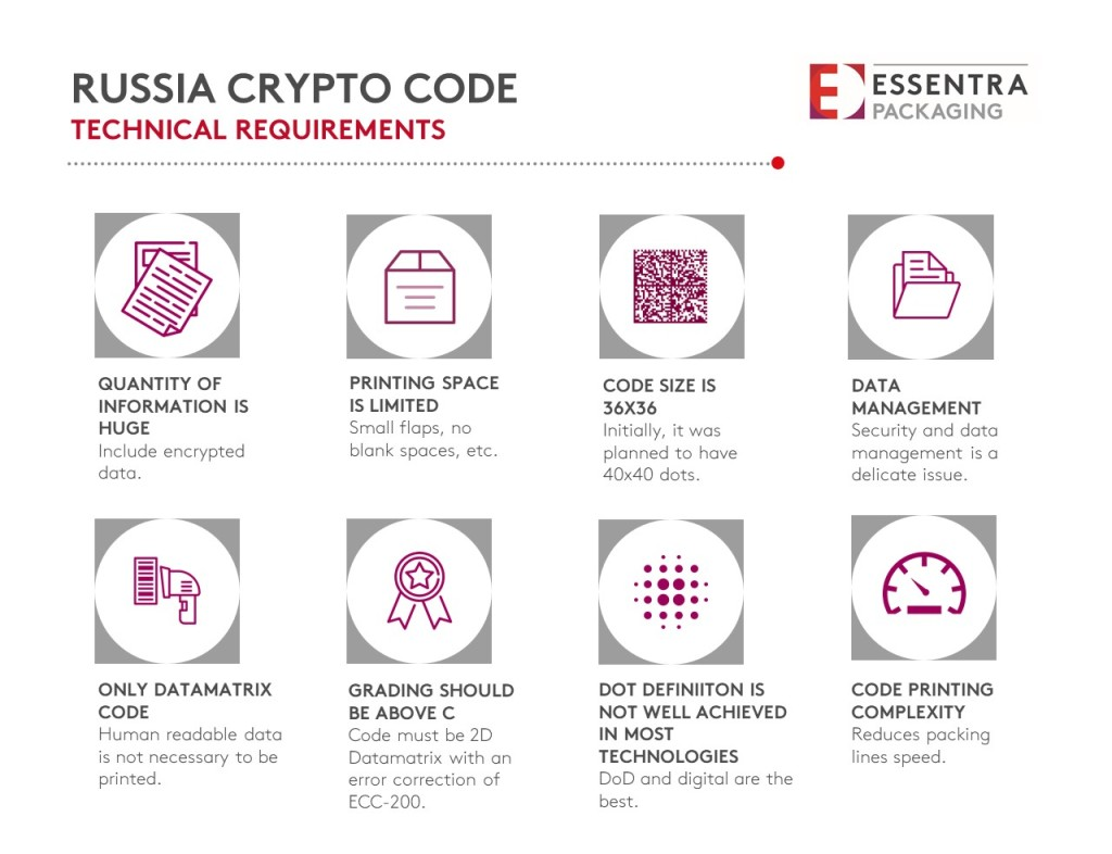 russian-crypto-code-essentra-packaging